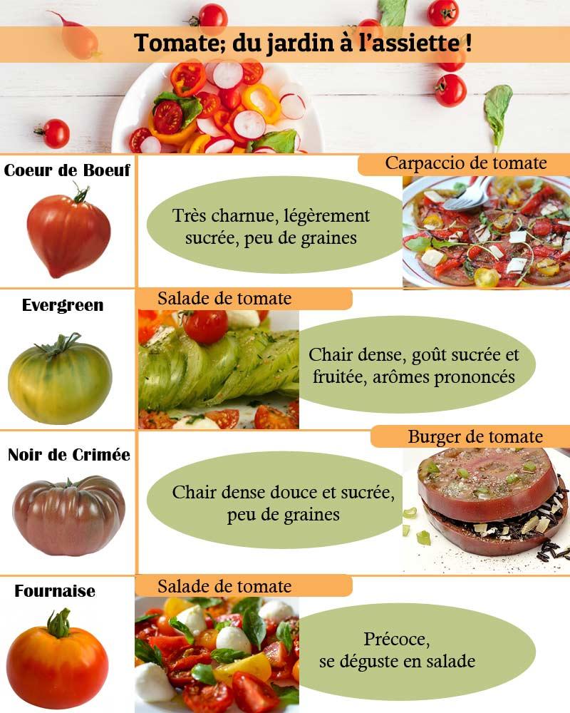 Quelle variétés de tomates choisir